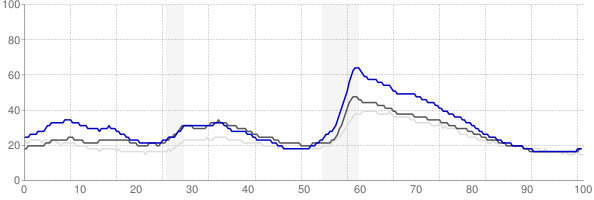 Bend, Oregon monthly unemployment rate chart